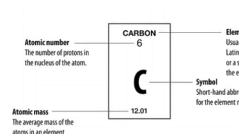 what does table the periodic table what do all the numbers