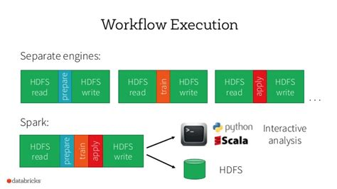 apache workflow engine end to end data pipeline with apache spark