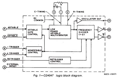 logic block diagram cd4047 datasheet pdf monostable multivibrator ti