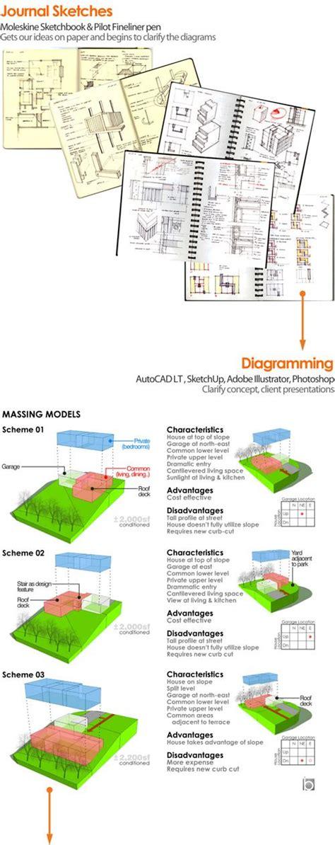 design concept matrix 202 best procedure generation matrix images on pinterest