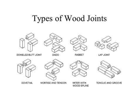 what different types of wood are needed for cabinets floors and roofs types of wood joints maison et deco factory of a
