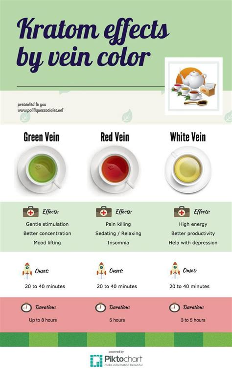 Best Way To Detox From Kratom Fst by 17 Best Images About Kratom On Different Types