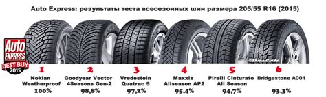 best all season tires subaru outback tire tests related info page 8 subaru forester