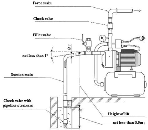 pedrollo water wiring diagram wiring diagrams