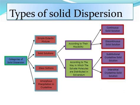 Mba Vs Masters In Industrial Organizational Psychology by Solid Dispersion