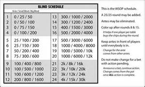 tournament blind structure welcome read before posting faq and other awesome