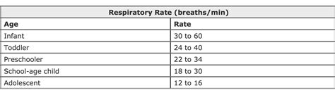 respiratory rate pediatric respiratory rate