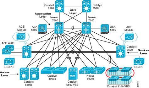 data center topology diagram data center service patterns cisco