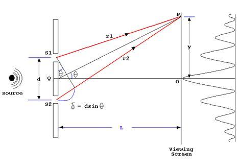slit l diagram julie interference of light waves