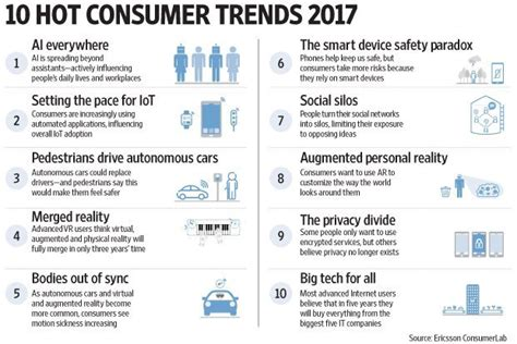 top green tech trends in 2017 10 technology trends for 2017