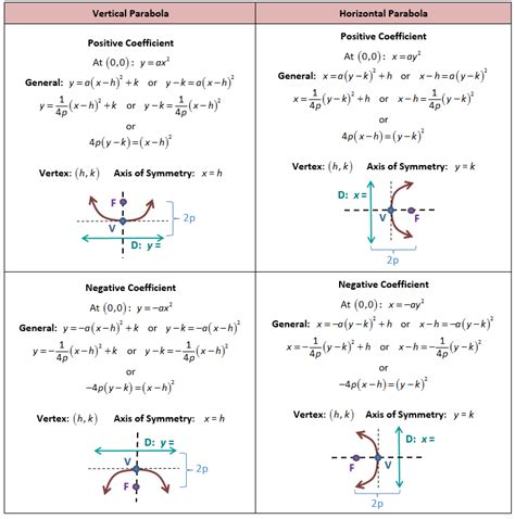 formulas for conic sections conics circles parabolas ellipses and hyperbolas she