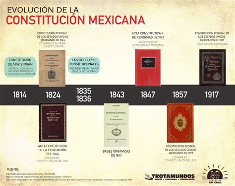 antecedentes del articulo5 infograf 237 a evoluci 243 n de la constituci 243 n mexicana