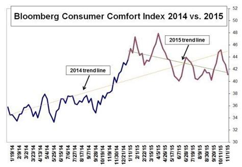 bloomberg consumer comfort index consumer comfort in retreat fitsnews