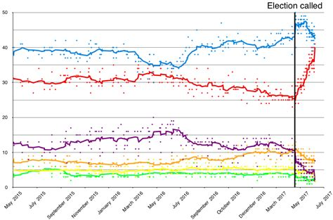 swing generali opinion polling for the next united kingdom general