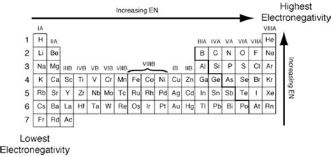 what are some of the most electronegative elements in