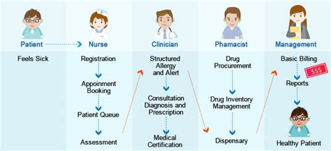 clinical workflow ehealth features