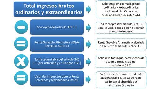 tasas quinta categoria 2016 sunat sunat tasas renta quinta 2016 impuesto a la renta colombia