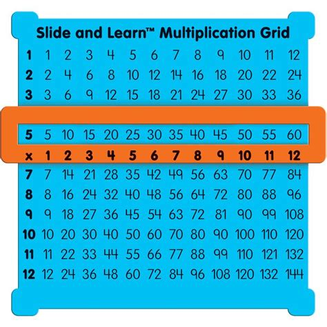How To Learn Multiplication Tables by Learning Multiplication Descargardropbox