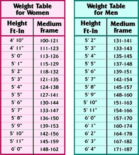 height and weight table calculate bmi of from weight table chart