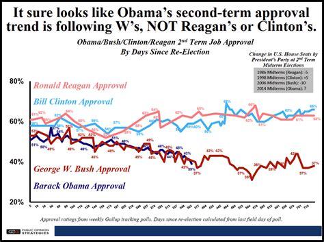 St Of Approval graph barack obama s pre midterm slide in popularity