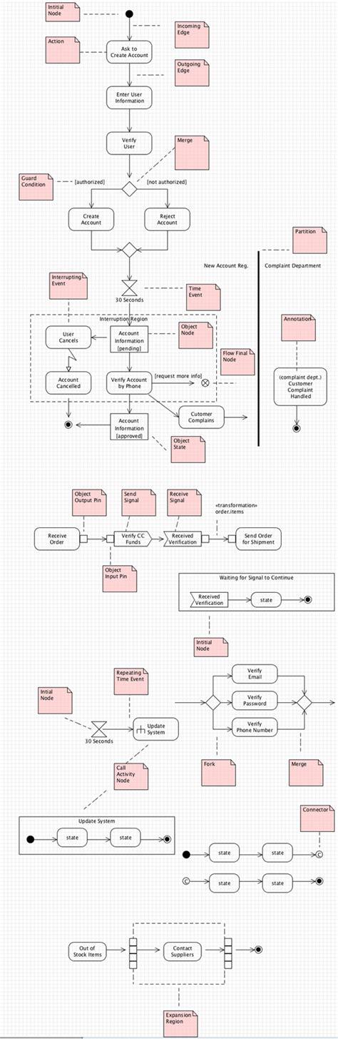 Uml 2 Activity Diagram