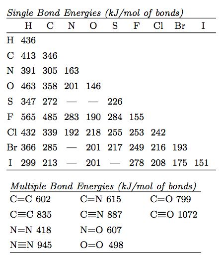 Bond Enthalpy Table by 4 Preparation