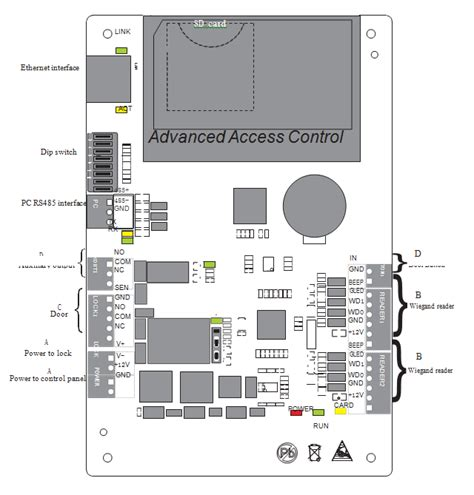 zk panel layout zksoftware c3 100 single door tcp ip based two way door