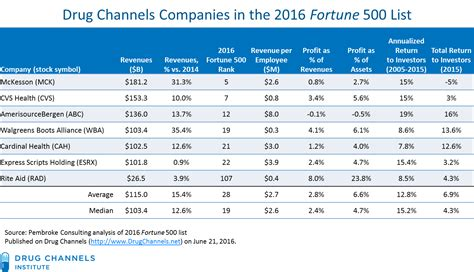 fortune 500 companies list drug channels profits in the 2016 fortune 500