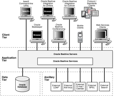 oracle 9i architecture diagram oracle beehive architecture