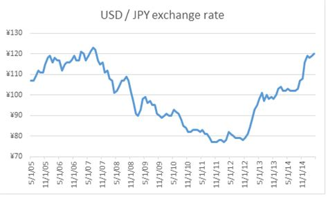 currency converter yen to dollar market trends