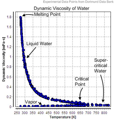 viscosity of water at room temperature what is the viscosity of water quora