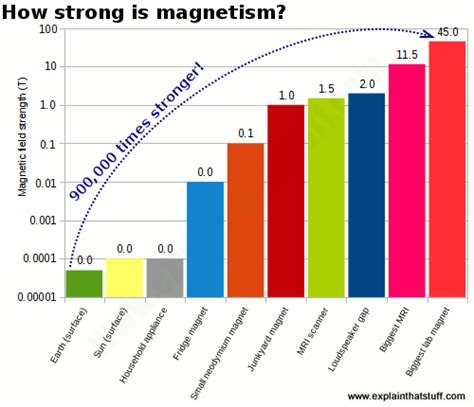 Earth Magnetic Field Strength Tesla Magnetism For A Simple Introduction