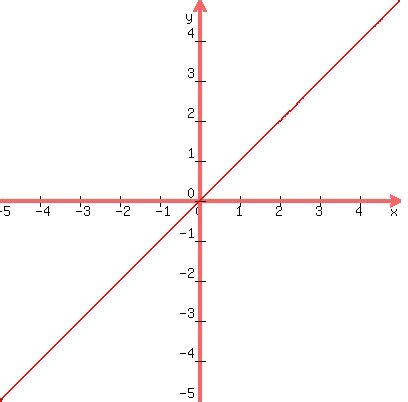 Drawing Y X solution how to draw the line y x on graph