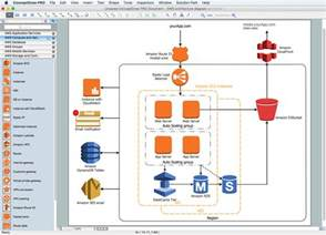 Online Software Architecture Design Tool process flowchart basic flowchart symbols and meaning