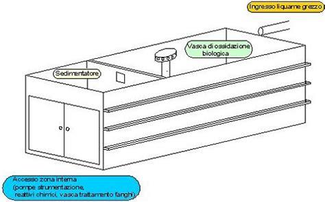 schema vasca imhoff impianti biologici