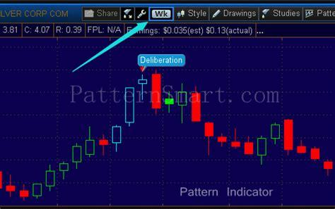 candlestick pattern thinkorswim patternsmart com deliberation candlestick pattern