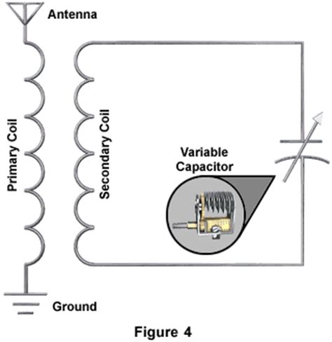 inductor capacitor antenna molecular expressions electricity and magnetism inductance