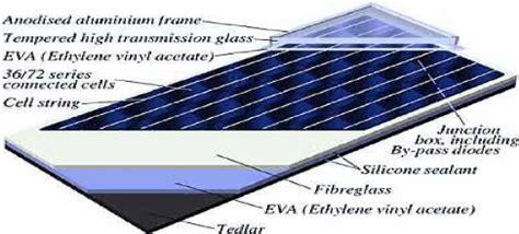 bureau d 騁ude photovoltaique memoire production de l 233 nergie photovoltaique 224