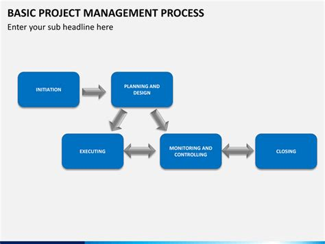 Basic Project Management Process Powerpoint Template Sketchbubble Project Management Process Template