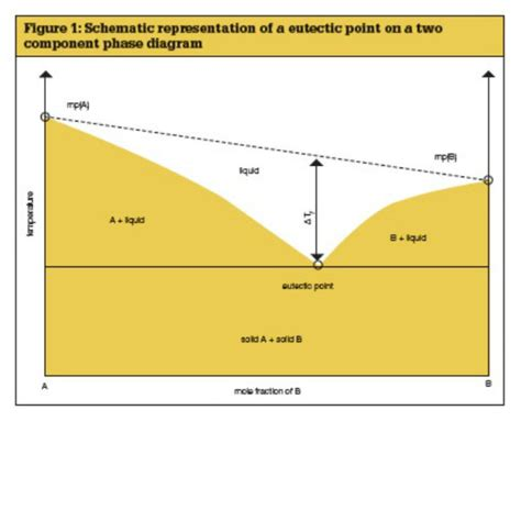 2 component phase diagram investigation into eutectic solvents leather