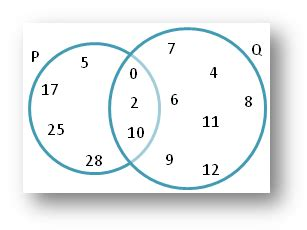 union and intersection using venn diagram sets math worksheets with answers division worksheets