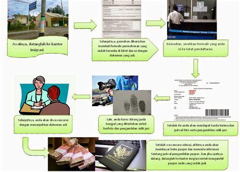 membuat teks prosedur kompleks tentang cara mengurus visa xi ipa 5 cara membuat paspor