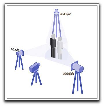 three point lighting setup downloadable pdf for diy studio lights the digital