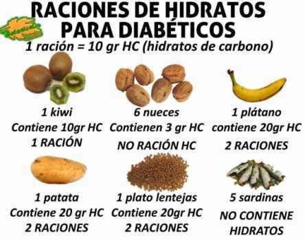 alimentos sin hidratos de carbono alimentos sin hidratos de carbono dietas de nutricion y