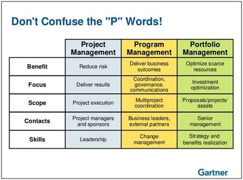 Mba Project On Portfolio Management by Don T Confuse The P Words P3m Portfolio