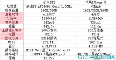 Power Bank Xiaomi Mi2 10 000mah picture comparison xiaomi mi2 vs iphone 5 gizmochina