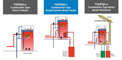 thermal store diagram thermal store cylinder thermflow water system uk