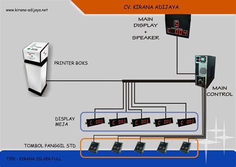 Mesin Antrian Nasabah mesin antrian kirana silver cv kirana adijaya it telekomunikasi dan security sistem