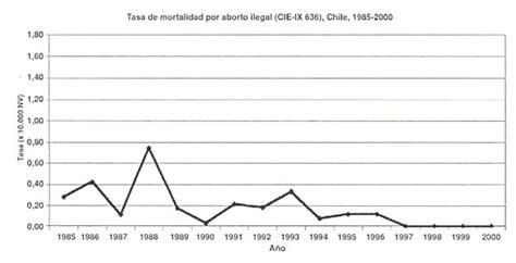 aborto porcentajes 2016 aborto porcentajes 2016 aborto en chile ddaae comeze com