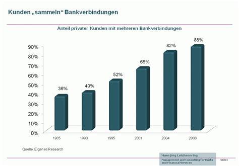 direkt banken lebe wohl hausbank